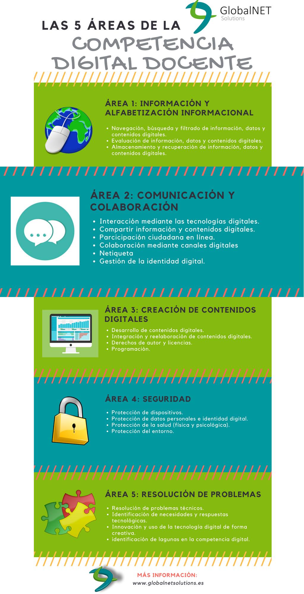 Las cinco áreas de la competencia digital docente