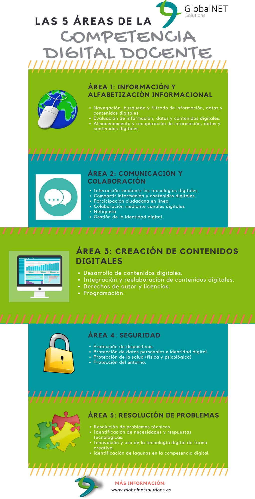 Área III - creación de contenidos digitales