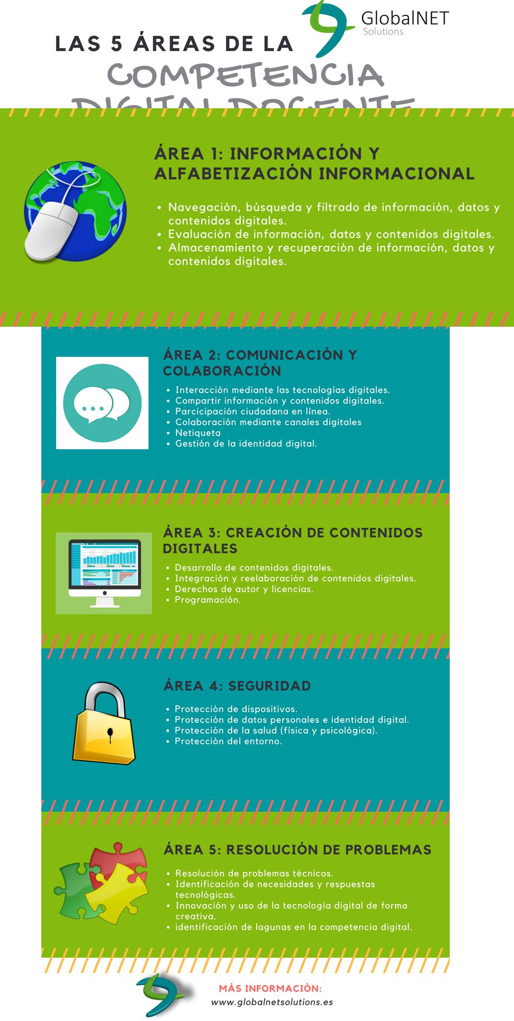 Área 1: Información y alfabetización informacional