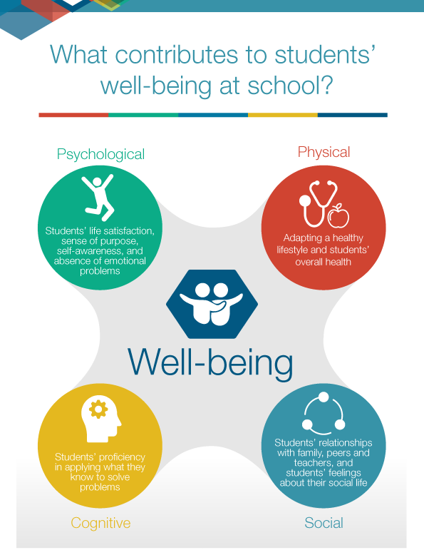 what contributes to students' well-being at school? - OCDE