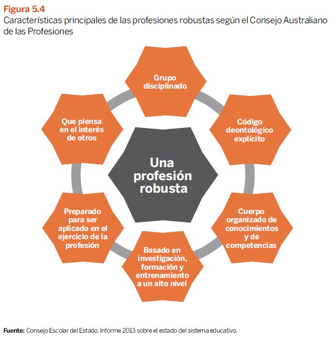 Características principales de las profesiones robustas - Libro blanco La Educación importa - CEOE