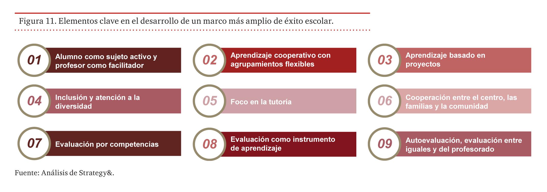 Elementos clave en el desarrollo de un marco más amplio de éxito escolar
