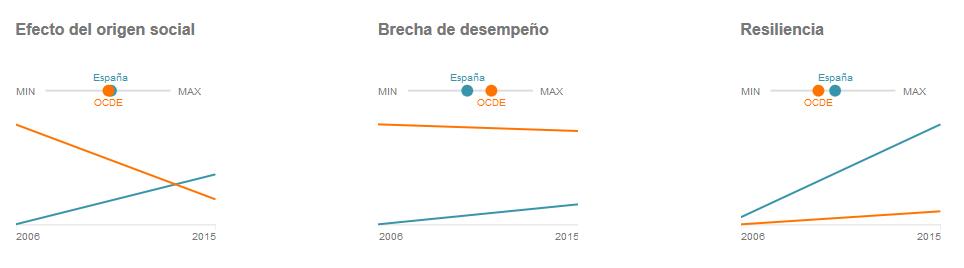 equidad-social-informe-pisa-espana-vs-ocde
