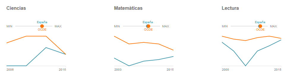 espana-vs-media-ocde-informe-pisa