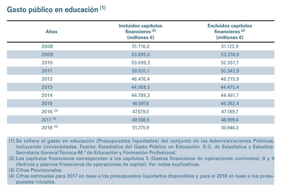 Evolución del gasto público en Educación