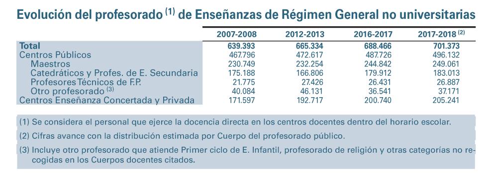 Evolución del profesorado de Enseñanzas de Régimen General no universitarias