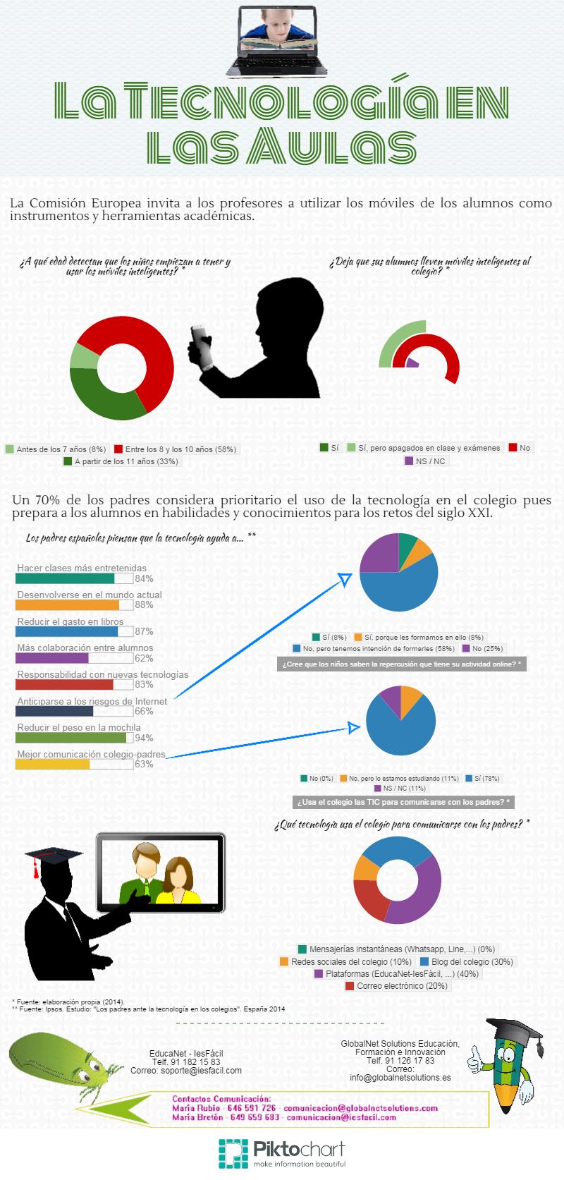Infografía - La tecnología en las aulas