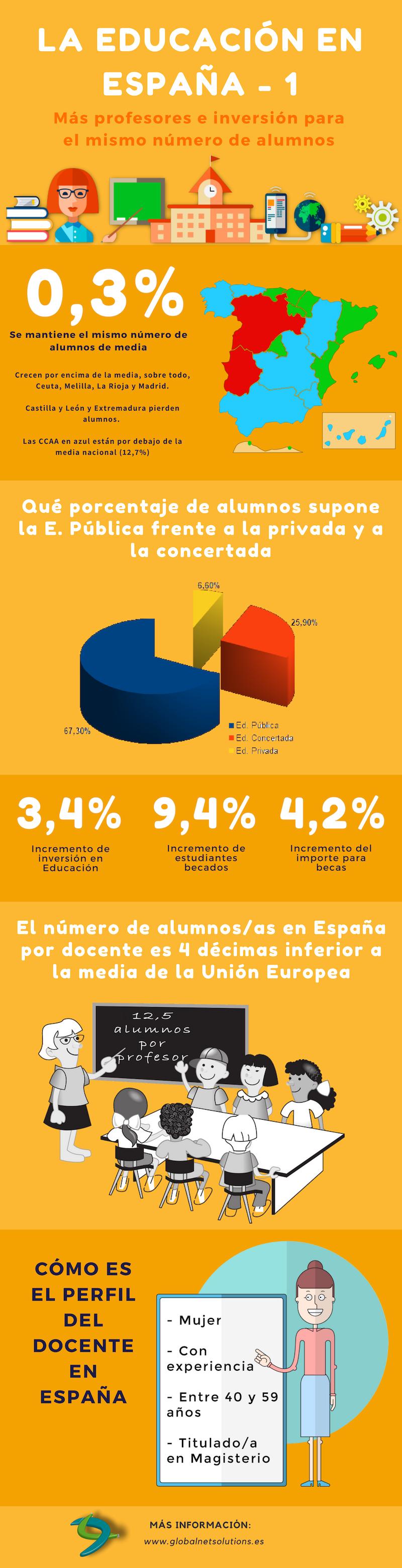 El estado de la Educación en España (1)