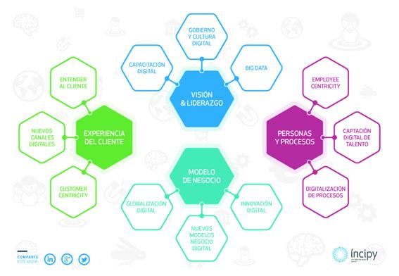 Modelo de transformación digital de Íncipy