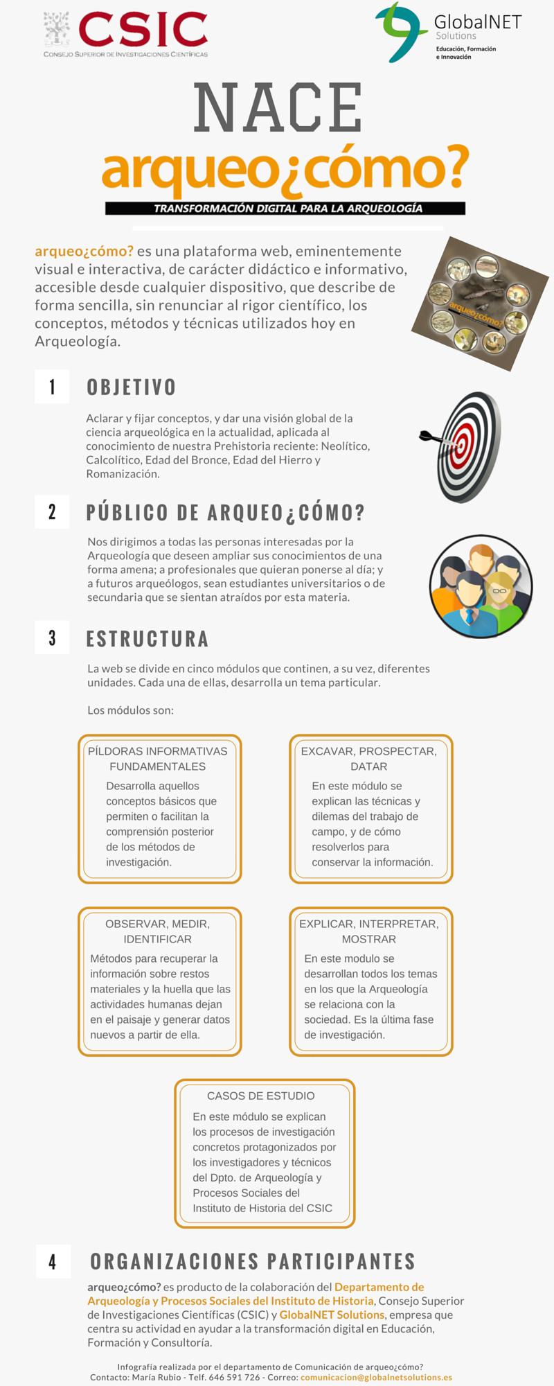 Infografía  - Nace arqueocómo