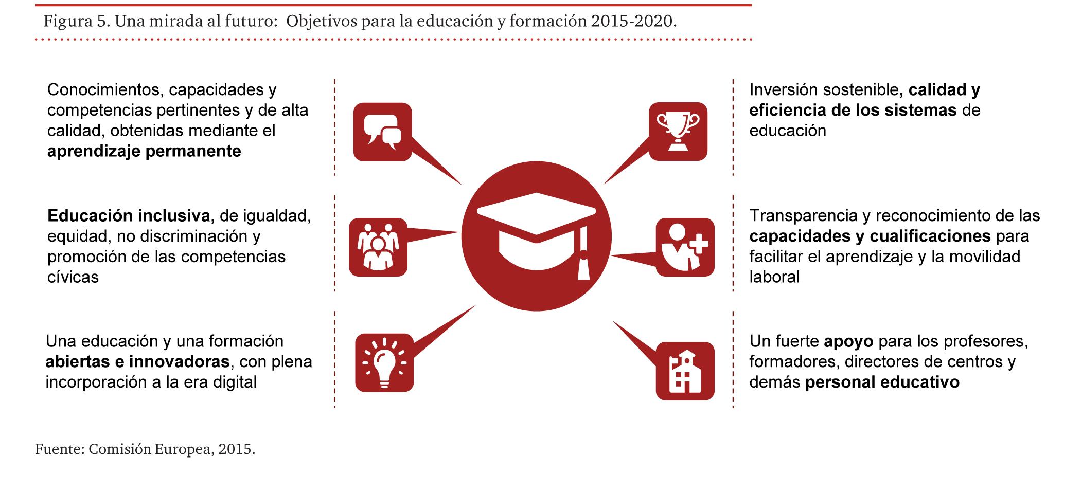 Objetivos para la educación y formación 2015-2020
