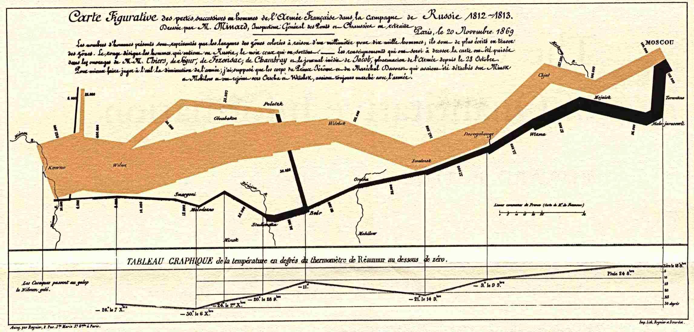 Visualizacion-Carta-Napoleon-Charles-Minard