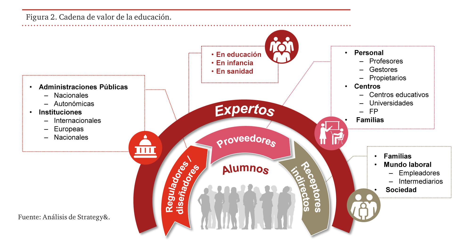 cadena de valor de la educación