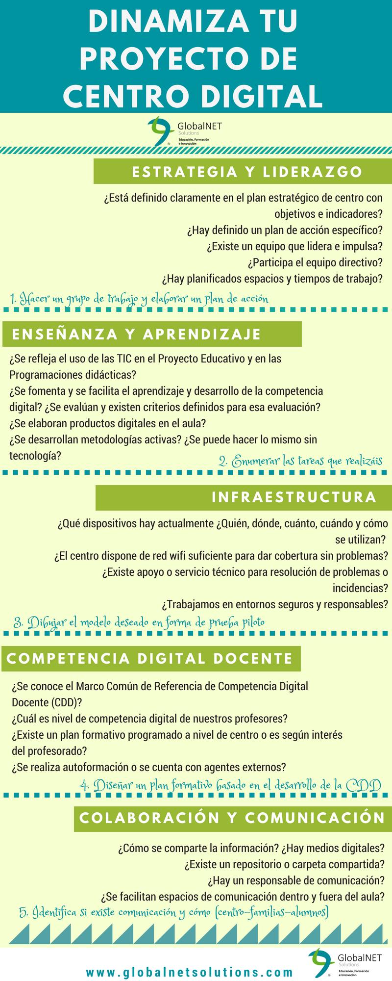 Dinamiza tu proyecto de centro digital