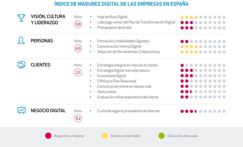 índice de madurez digital de las empresas en España