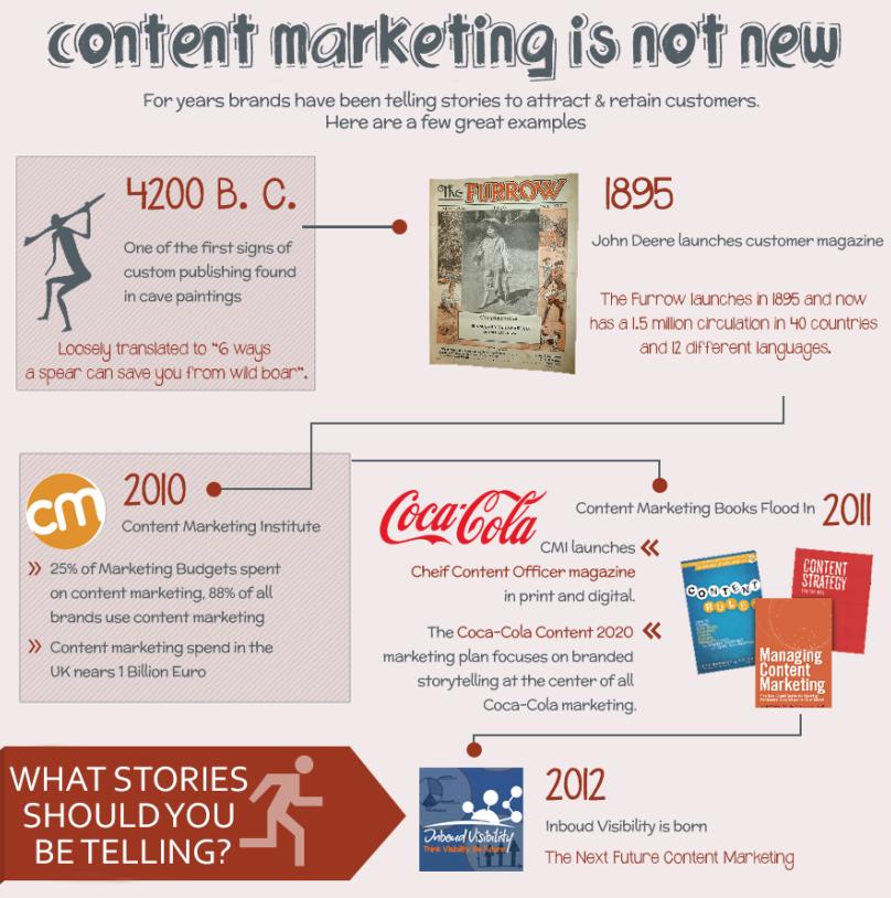 la-historia-del-marketing-de-contenidos-ok