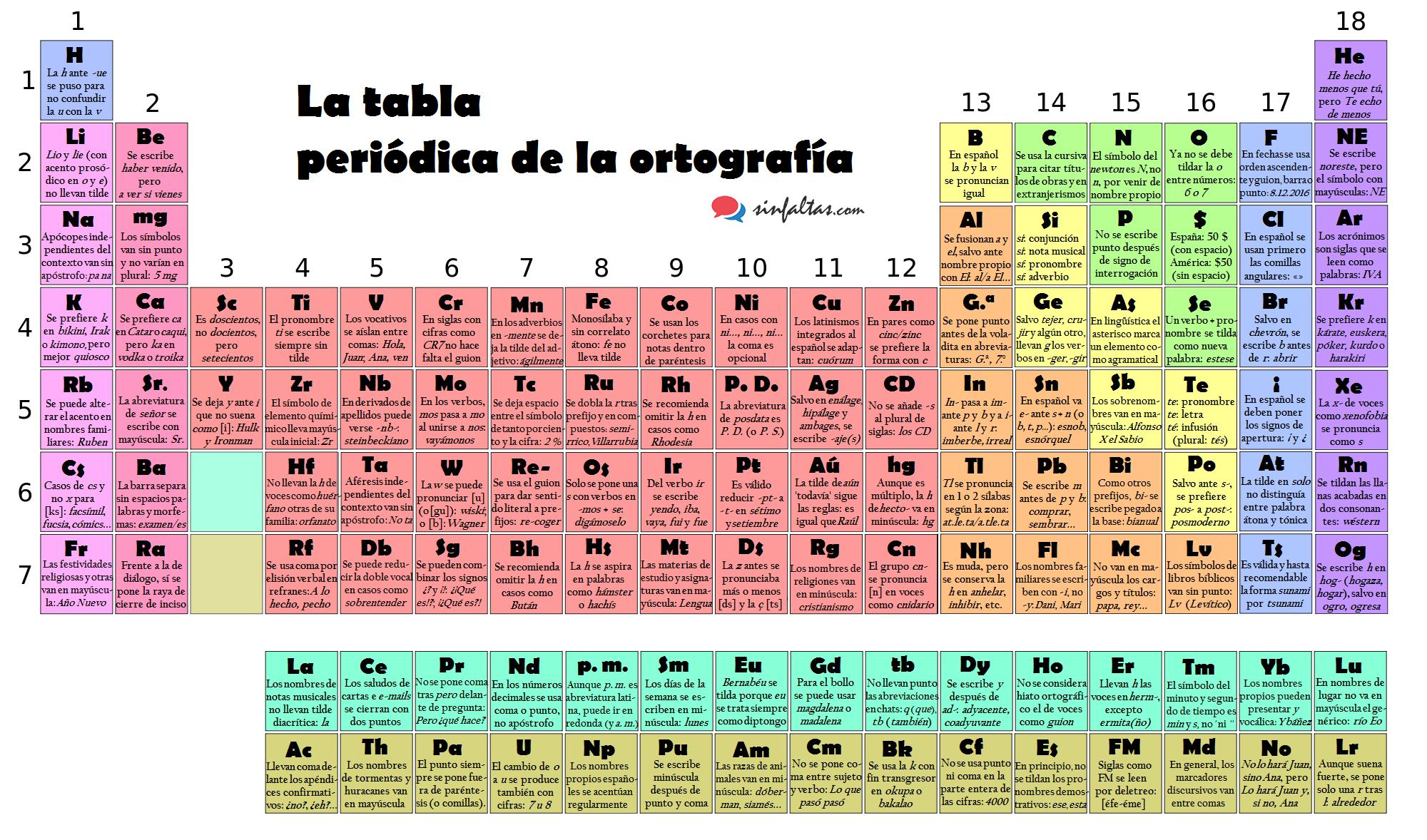 la tabla periódica de la ortografía