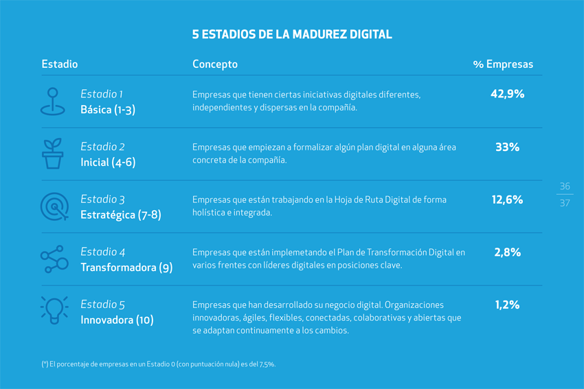 porcentaje de empresas según su estadio de madurez digital