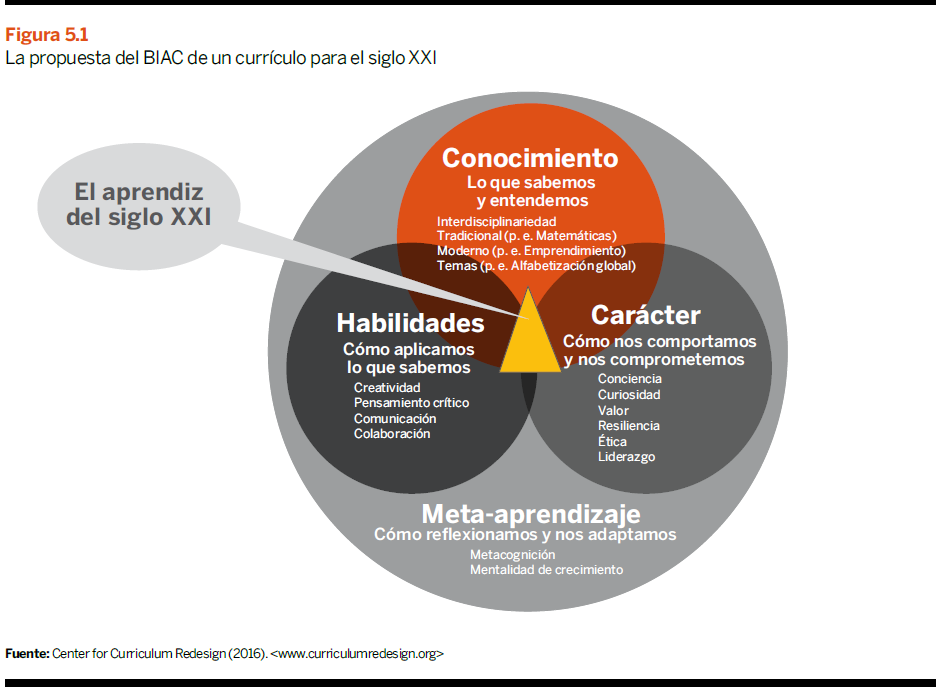 Propuesta del BIAC de un currículo para el s XXI - Libro blanco La Educación importa - CEOE