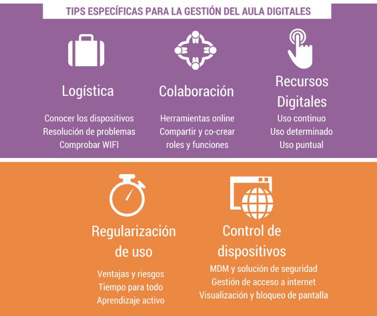 tips específicas para la gestión del aula digital